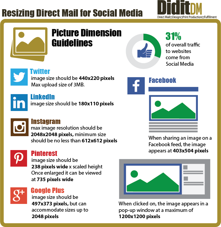 Resizng Direct Mail for Social