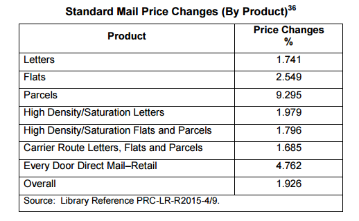 Standard Mail pricing changes approved by USPRC Order 2472, issued May 7, 2015